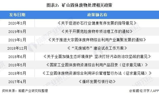 图表2:矿山固体废物处理相关政策