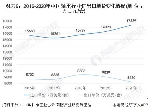 图表6:2016-2020年中国轴承行业进出口单价变化情况(单位:万美元/套)
