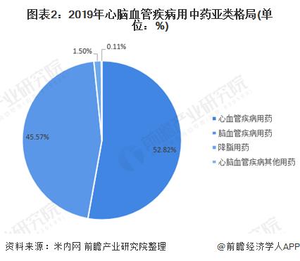 图表2:2019年心脑血管疾病用中药亚类格局(单位:%)
