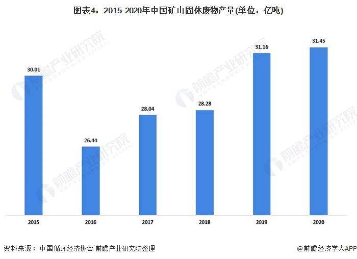 图表4:2015-2020年中国矿山固体废物产量(单位:亿吨)