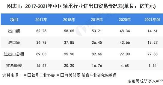 图表1:2017-2021年中国轴承行业进出口贸易情况表(单位:亿美元)