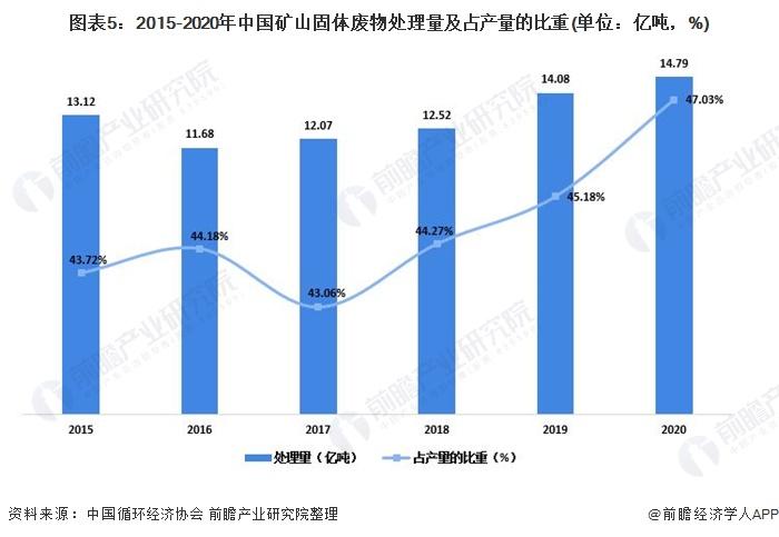 图表5:2015-2020年中国矿山固体废物处理量及占产量的比重(单位:亿吨,%)