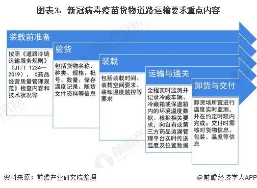 图表3:新冠病毒疫苗货物道路运输要求重点内容