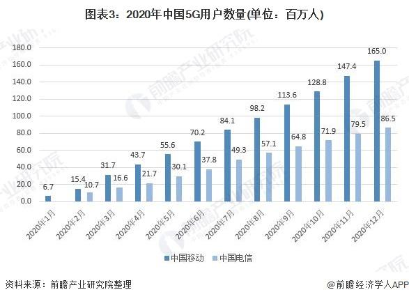 图表3:2020年中国5G用户数量(单位:百万人)