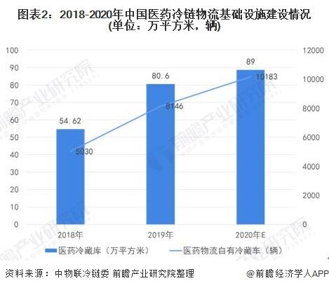 图表2:2018-2020年中国医药冷链物流基础设施建设情况(单位:万平方米,辆)