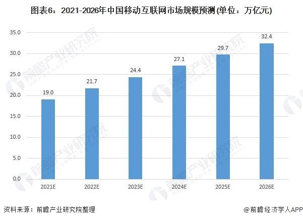 图表6:2021-2026年中国移动互联网市场规模预测(单位:万亿元)
