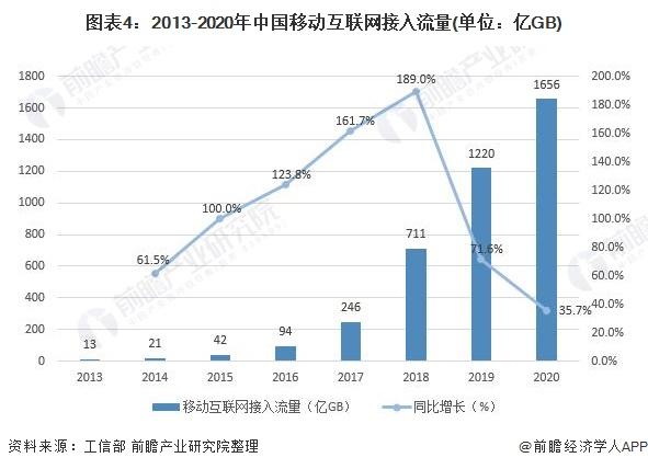 图表4:2013-2020年中国移动互联网接入流量(单位:亿GB)