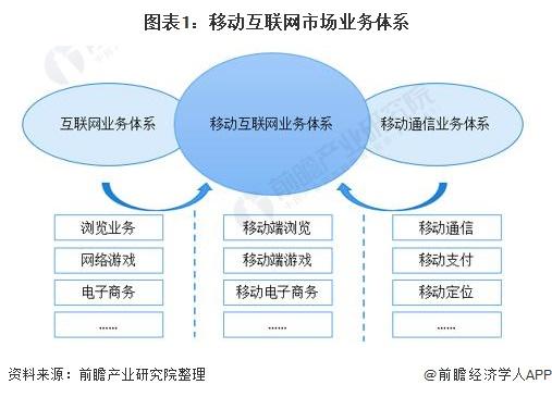 图表1:移动互联网市场业务体系