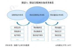 2020年中国移动互联网市场规模及发展前景分析