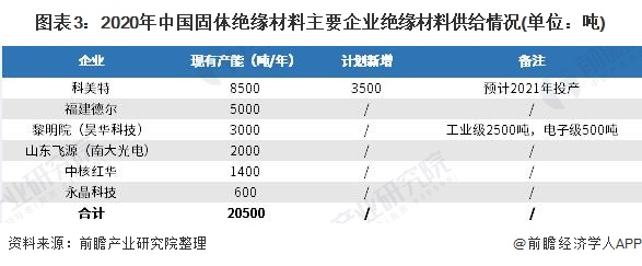 图表3:2020年中国固体绝缘材料主要企业绝缘材料供给情况(单位:吨)