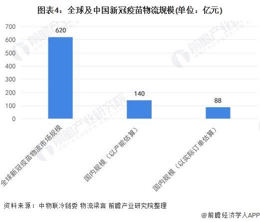 图表4:全球及中国新冠疫苗物流规模(单位:亿元)