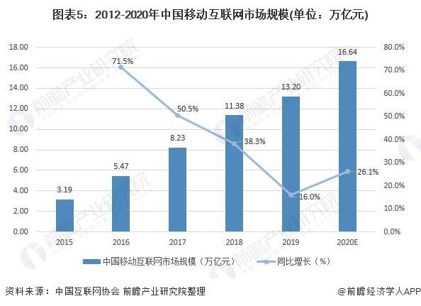 图表5:2012-2020年中国移动互联网市场规模(单位:万亿元)