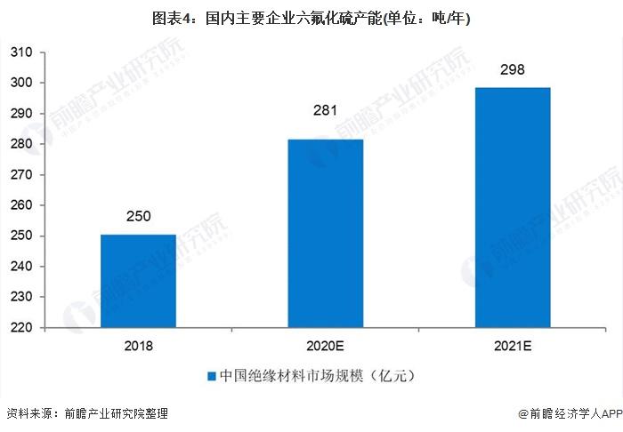 图表4:国内主要企业六氟化硫产能(单位:吨/年)