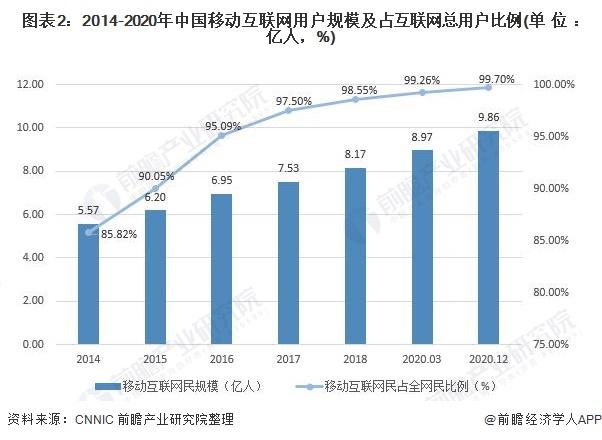 图表2:2014-2020年中国移动互联网用户规模及占互联网总用户比例(单位:亿人,%)