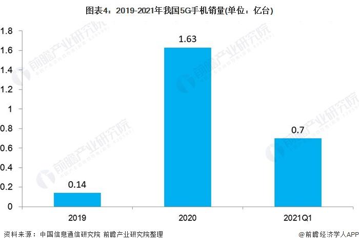 图表4:2019-2021年我国5G手机销量(单位:亿台)