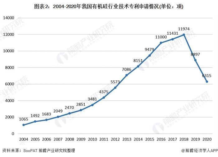 图表2:2004-2020年我国有机硅行业技术专利申请情况(单位:项)