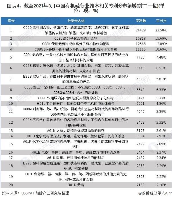图表4:截至2021年3月中国有机硅行业技术相关专利分布领域(前二十位)(单位:项,%)