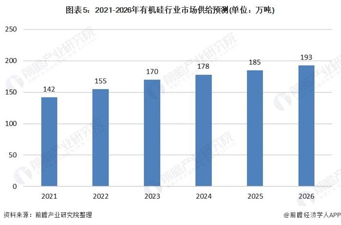 图表5:2021-2026年有机硅行业市场供给预测(单位:万吨)