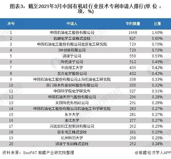 图表3:截至2021年3月中国有机硅行业技术专利申请人排行(单位:项,%)