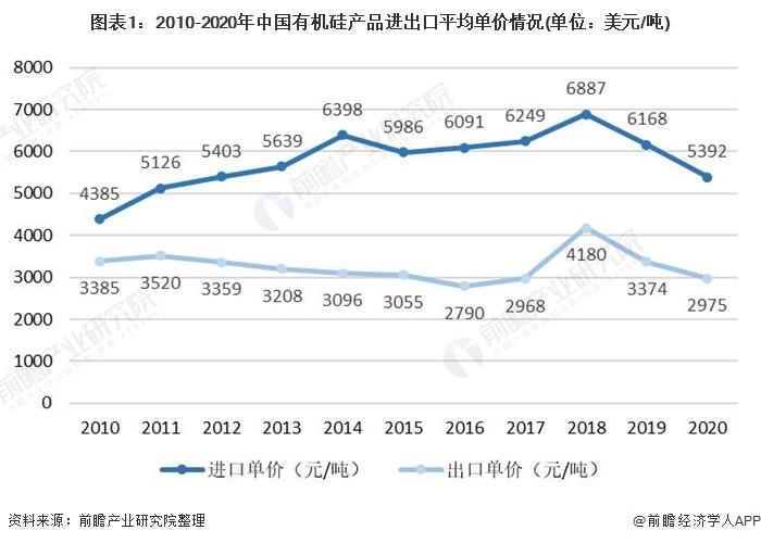 图表1:2010-2020年中国有机硅产品进出口平均单价情况(单位:美元/吨)
