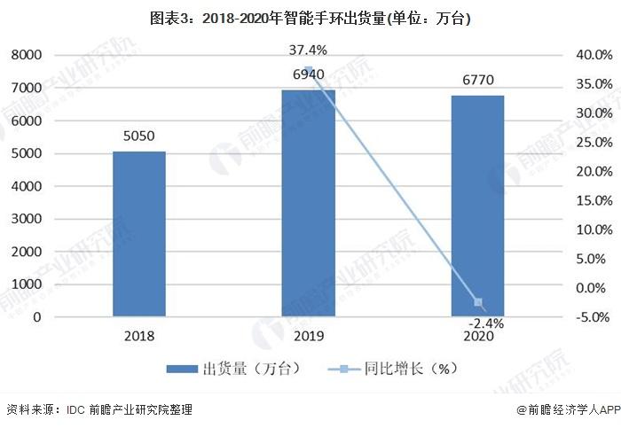 图表3:2018-2020年智能手环出货量(单位:万台)