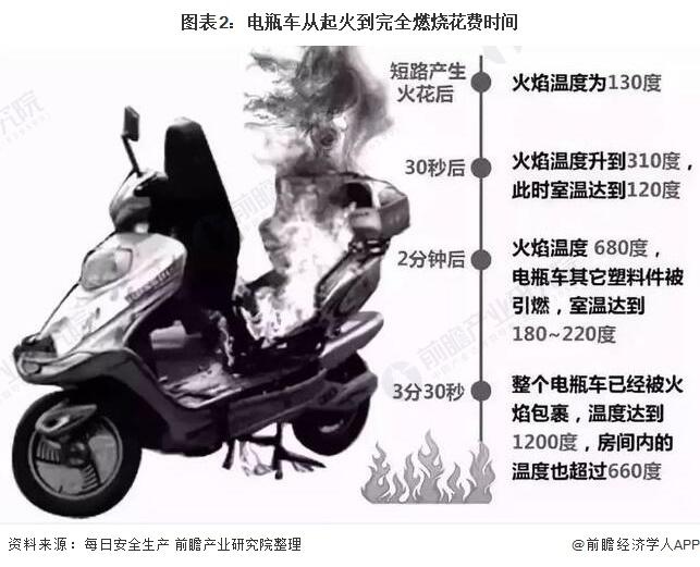 图表2:电瓶车从起火到完全燃烧花费时间