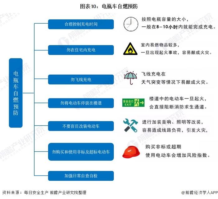 图表10:电瓶车自燃预防