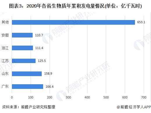 图表3:2020年各省生物质年累积发电量情况(单位:亿千瓦时)