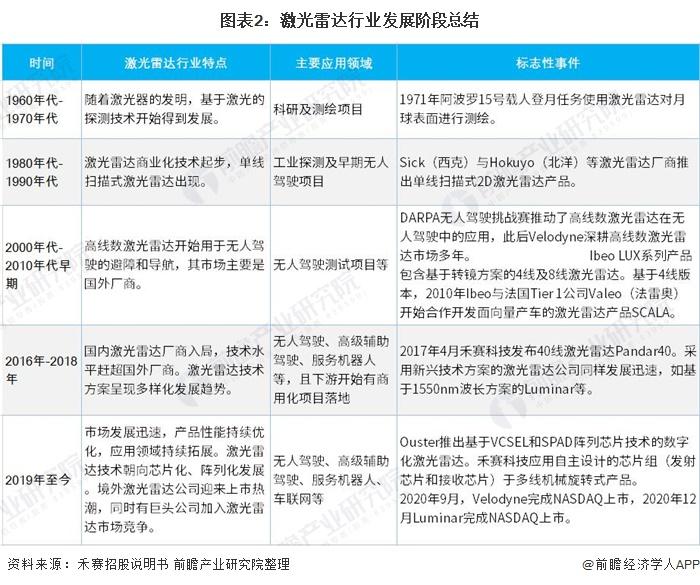 图表2:激光雷达行业发展阶段总结