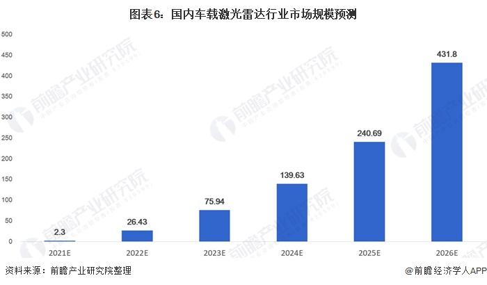 图表6:国内车载激光雷达行业市场规模预测