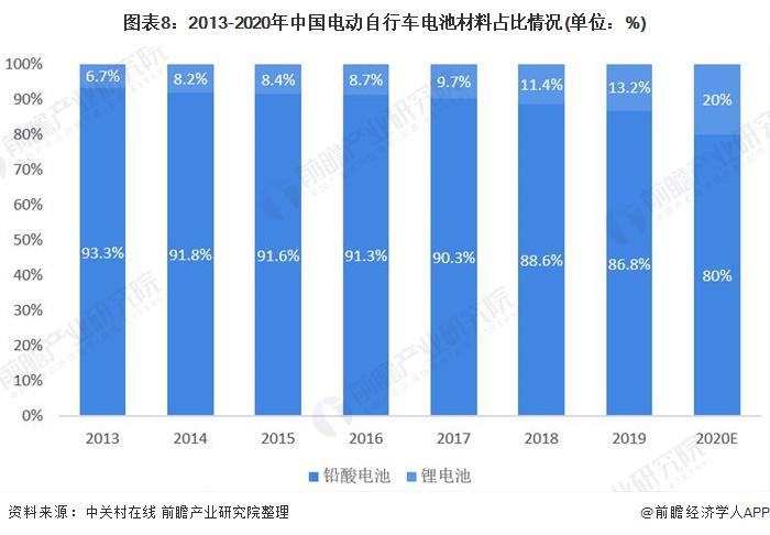 图表8:2013-2020年中国电动自行车电池材料占比情况(单位:%)