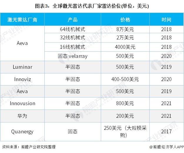 图表3:全球激光雷达代表厂家雷达价位(单位:美元)