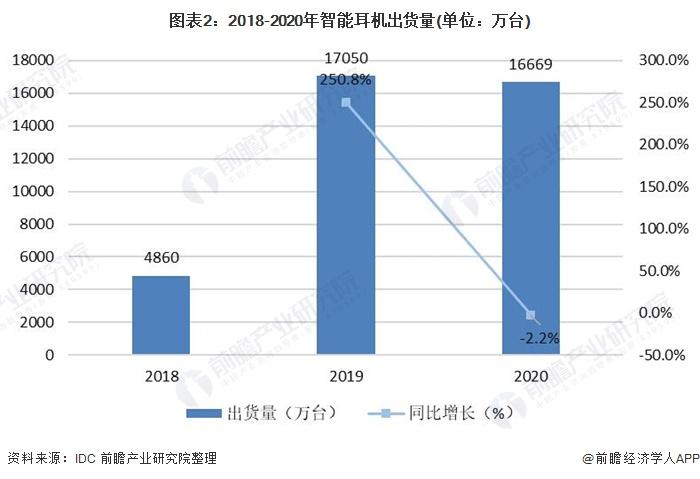 图表2:2018-2020年智能耳机出货量(单位:万台)