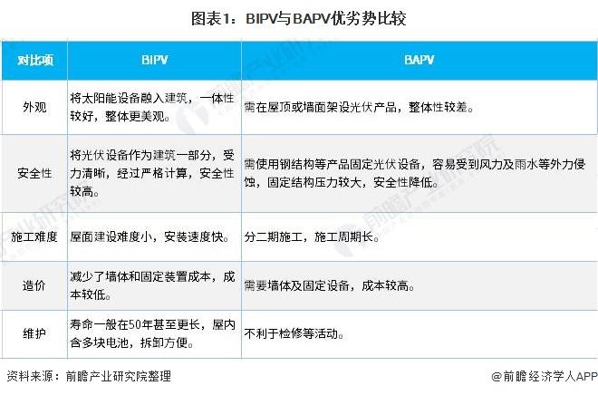图表1:BIPV与BAPV优劣势比较