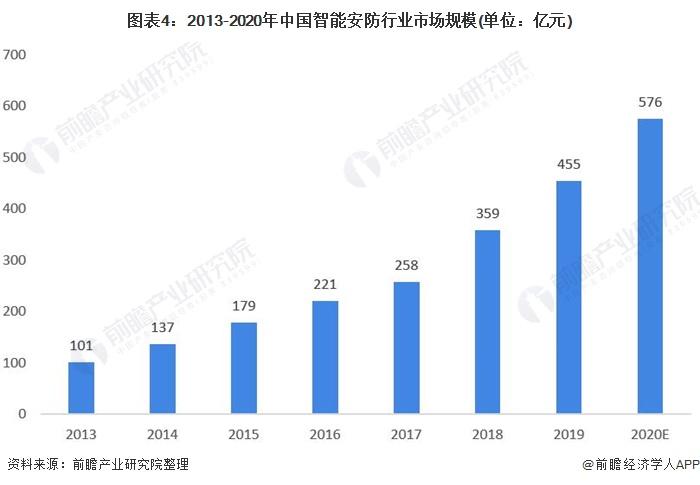 图表4:2013-2020年中国智能安防行业市场规模(单位:亿元)