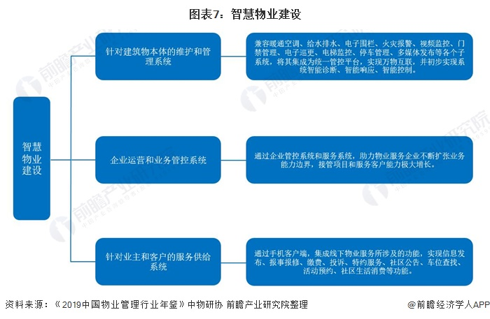 图表7:智慧物业建设