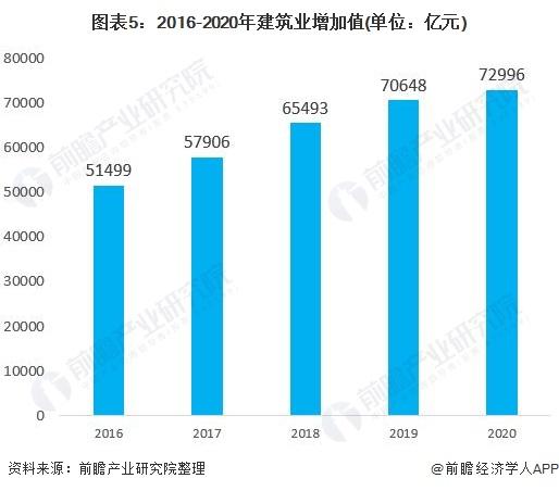 图表5:2016-2020年建筑业增加值(单位:亿元)