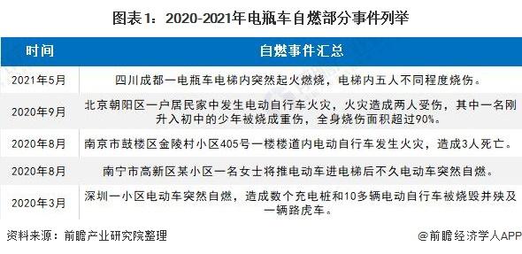图表1:2020-2021年电瓶车自燃部分事件列举