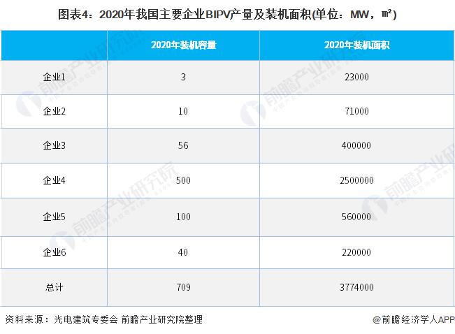图表4:2020年我国主要企业BIPV产量及装机面积(单位:MW,㎡)