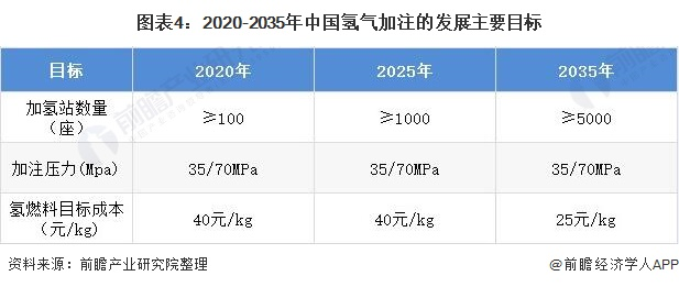 图表4:2020-2035年中国氢气加注的发展主要目标