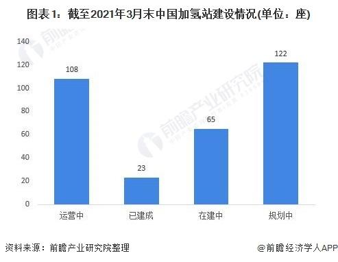 图表1:截至2021年3月末中国加氢站建设情况(单位:座)