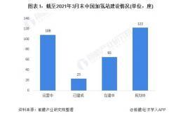 2021年中国加氢站建设数量与区域市场竞争格局分析