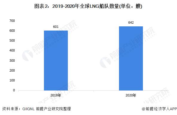 图表2:2019-2020年全球LNG船队数量(单位:艘)