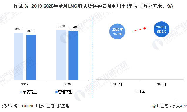 图表3:2019-2020年全球LNG船队货运容量及利用率(单位:万立方米,%)