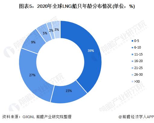 图表5:2020年全球LNG船只年龄分布情况(单位:%)