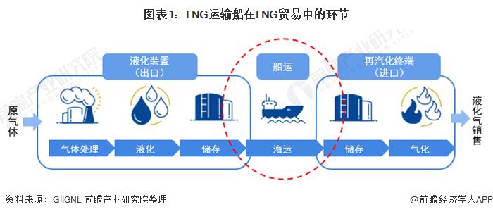 图表1:LNG运输船在LNG贸易中的环节