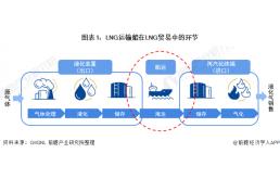 船运关键设备LNG运输船市场发展现状分析