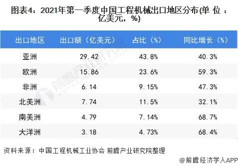 图表4:2021年第一季度中国工程机械出口地区分布(单位:亿美元,%)