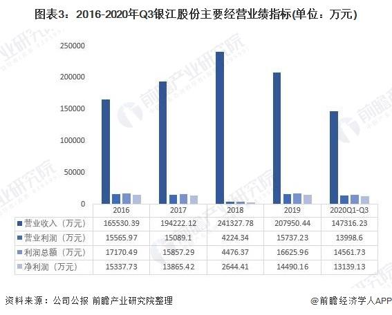 图表3:2016-2020年Q3银江股份主要经营业绩指标(单位:万元)