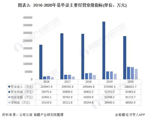 图表2:2016-2020年易华录主要经营业绩指标(单位:万元)